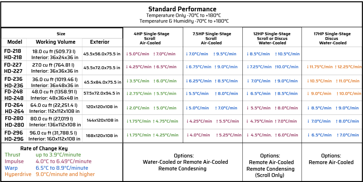 -70*C to +180*C temperature change rate chart for large test chambers