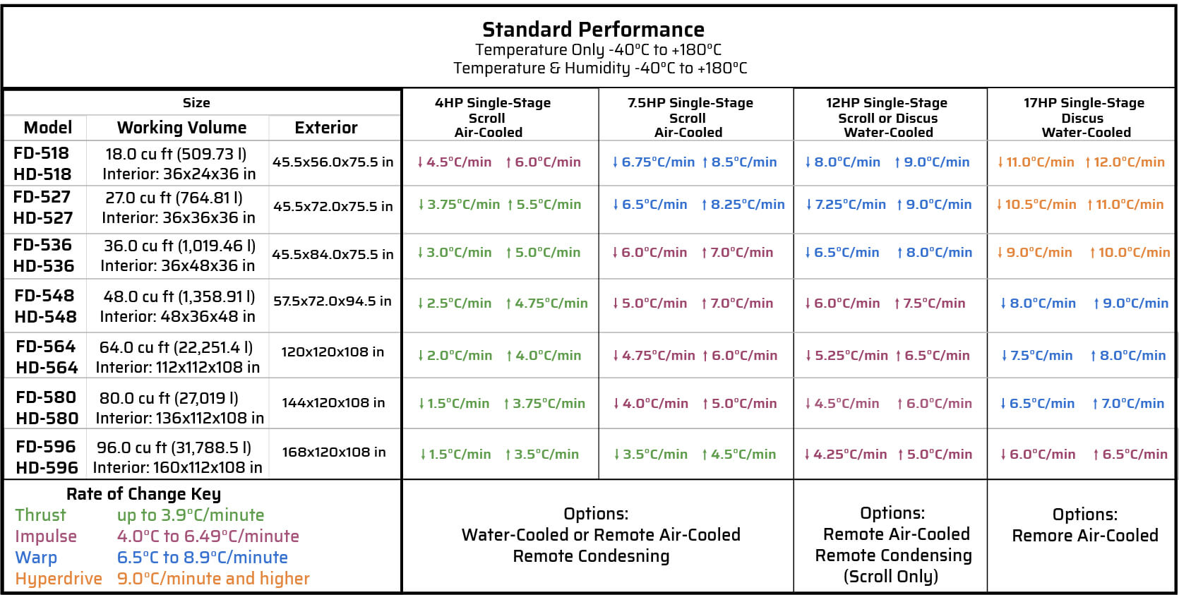 -40*C to +180*C temperature change rate chart for large test chambers
