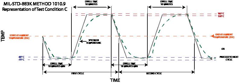 temp cycling 883K Military testing standard 883K method 1010.9 condition C