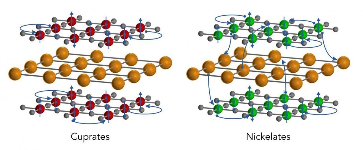 First Detailed Electronic Study of New Nickelate Superconductor Finds 3D Metallic State